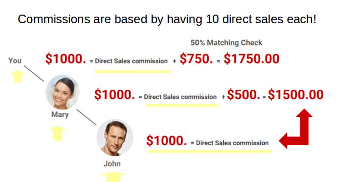 Now Lifestyle ten direct sales