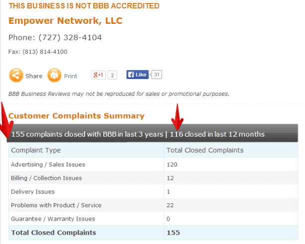 ipas2 empower network total complaints