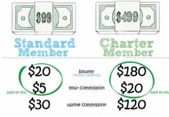 Domain Cost Club Membership
