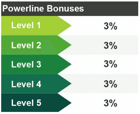 Pro Travel Plus Powerline Bonuses
