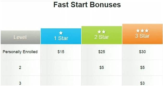 protravelplus fast start bonuses