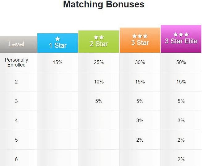 ptp comp bonus