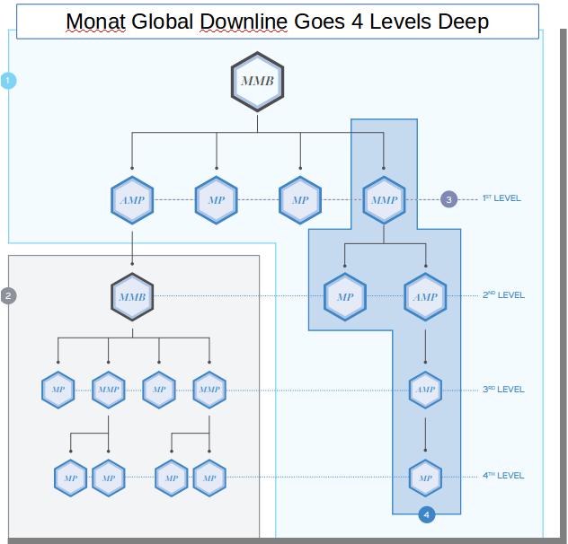 MG downline
