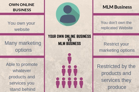 mlm vs your own